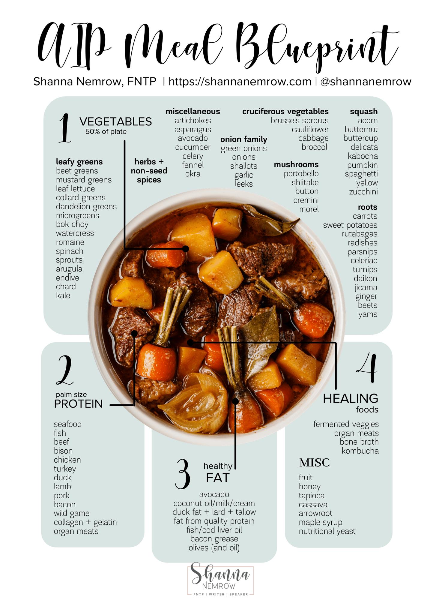 AIP Meal Blueprint